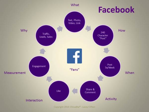 why use facebook