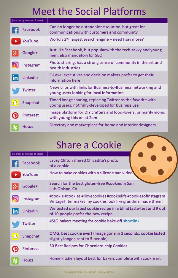 This infographic is to help you understand what makes Twitter different than LinkedIn and also show you how to create content that is appropriate for each one.  The example here is how to share a cookie on Facebook, YouTube, Google+, Instagram, LinkedIn, Twitter, Snapchat, Pinterest, and Houzz.