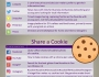 Meet the Social Media Platforms and Share a Cookie